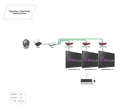 Digital Menu Single Store, Three Screen Configuration