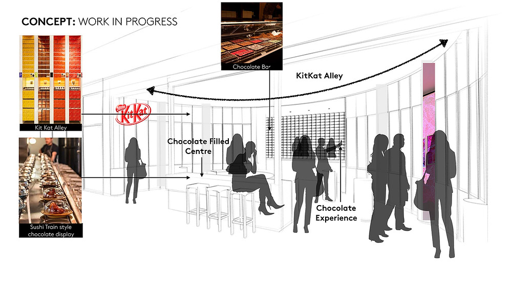 KitKat store design concept - a work in progress