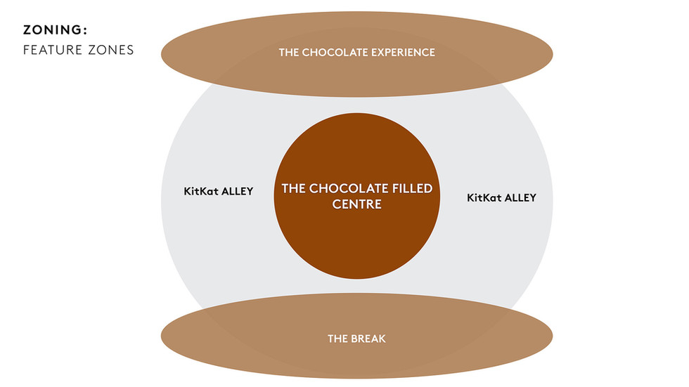 KitKat Zoning