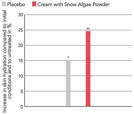 snow algae powder graph.jpg