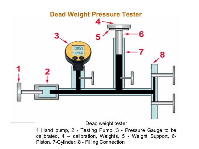 pressure-metrology-and-calibration-11-638