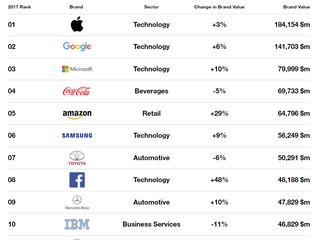 Рейтинг самых дорогих брендов от Interbrand