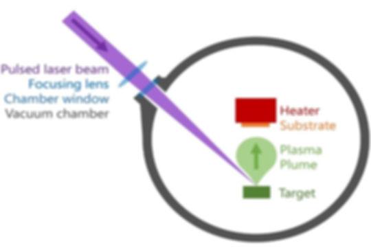 Pulsed Laser Depositon.jpg