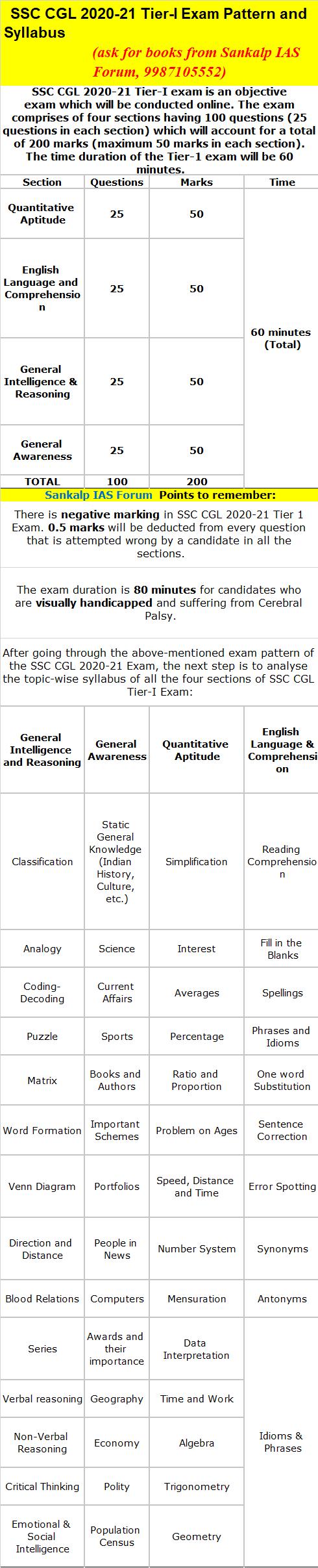 SSC pattern syllabus 2021.png
