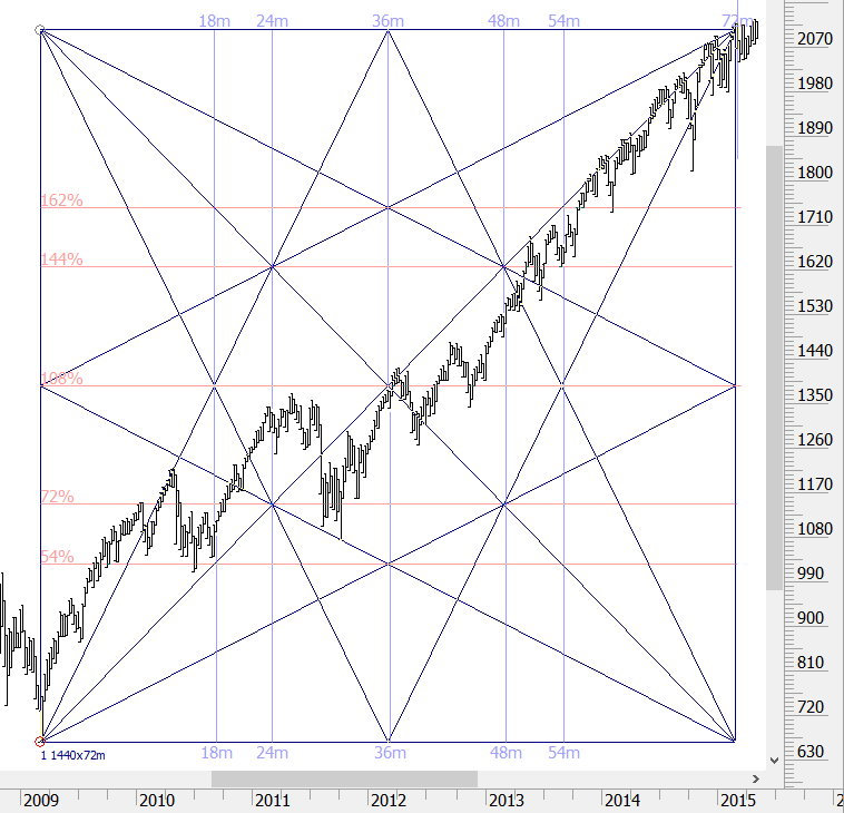 Advanced Gann Analysis software and training | Unique,Why