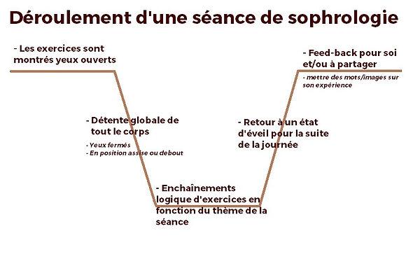 Déroulement_d'une_séance_de_sophrologi