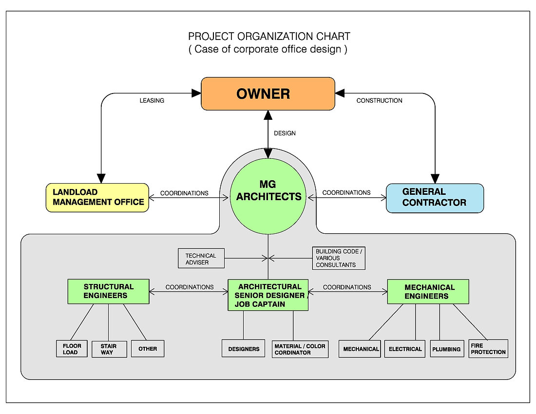 05 Interiororganization chart.jpg