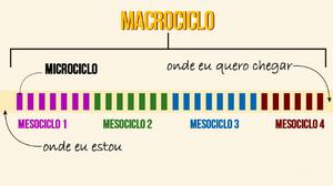 imagem onde representa a parte maior o macrociclo, descendo o mesociclo que compõe-se de 7 microciclos, e escrito no inicio: onde eu estou, e escrito no final: onde eu quero chegar