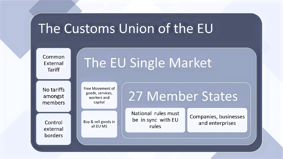The EU Customs Union, the EU Single Market and the EU 27 Member States