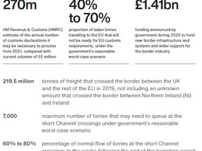 UK Border Readiness Report