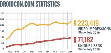 droidcon.com-stats.png