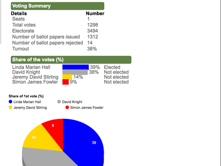 Borough Council Election results 2nd May 2019