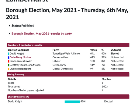 Borough Council Election results 6th May 2021