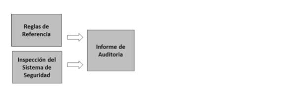 Auditoría de Seguridad esquema