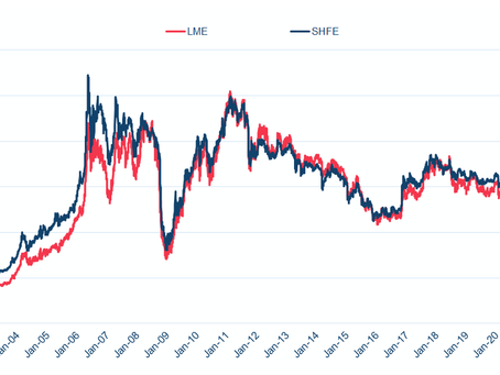 Bảng giá đồng LME - LME Copper price