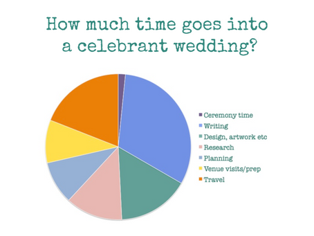 How long does it take to create a sensational wedding ceremony?