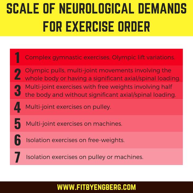enkelt träningsprogram gym