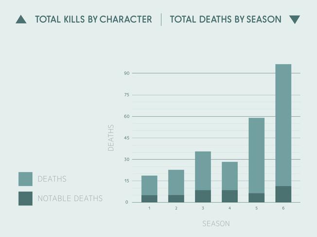 Death by Season