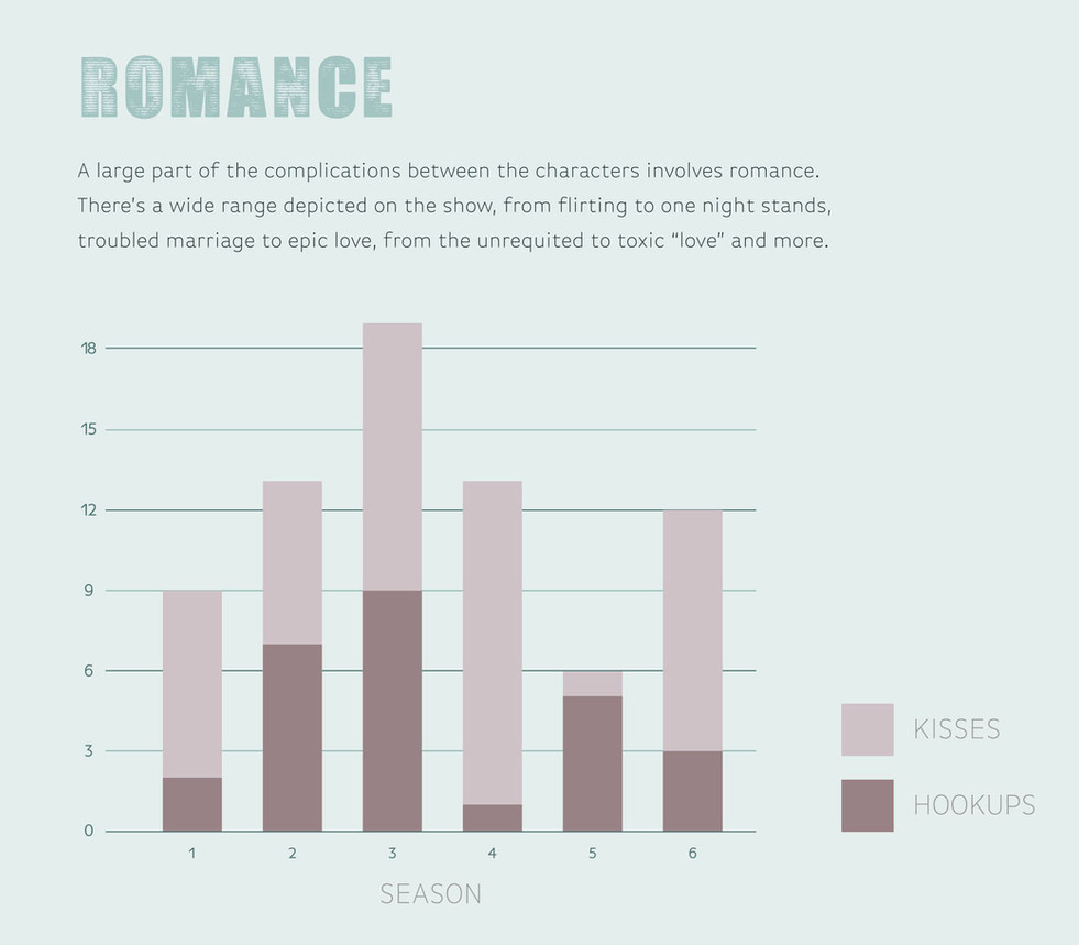 Romance & Hookup