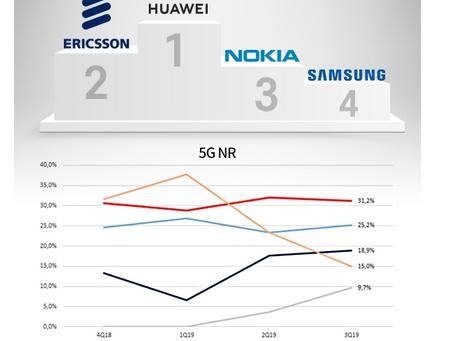 5G 장비 화웨이 '천하'…삼성전자 4위 추락 바둑이포커