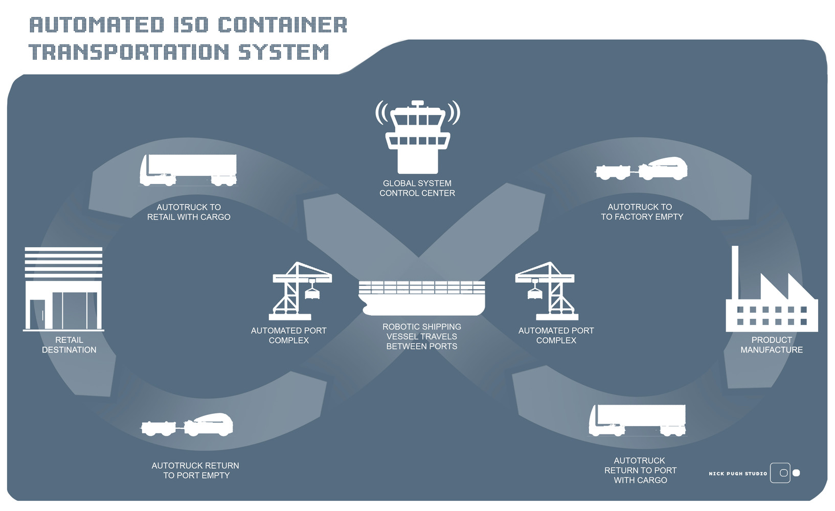 automatedContainerTransportSystem.jpg