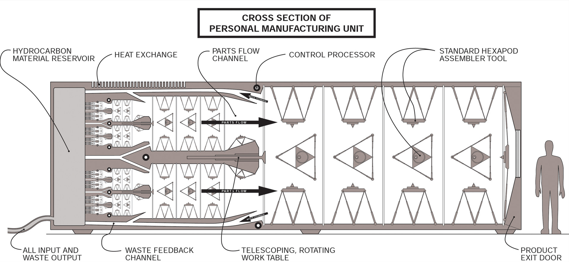 Home Manufacturer Cross Section