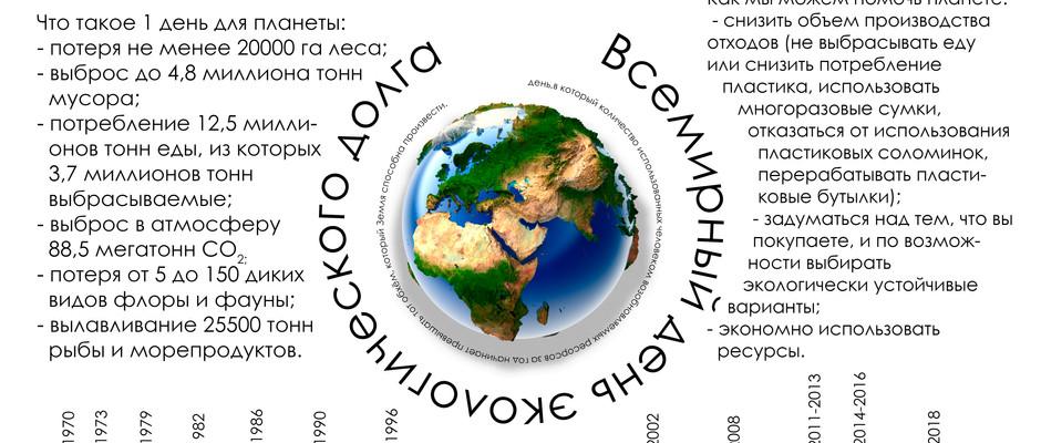"""Постер """"Всемирный день экологического долга"""", БГПУ им. М.Танка"""