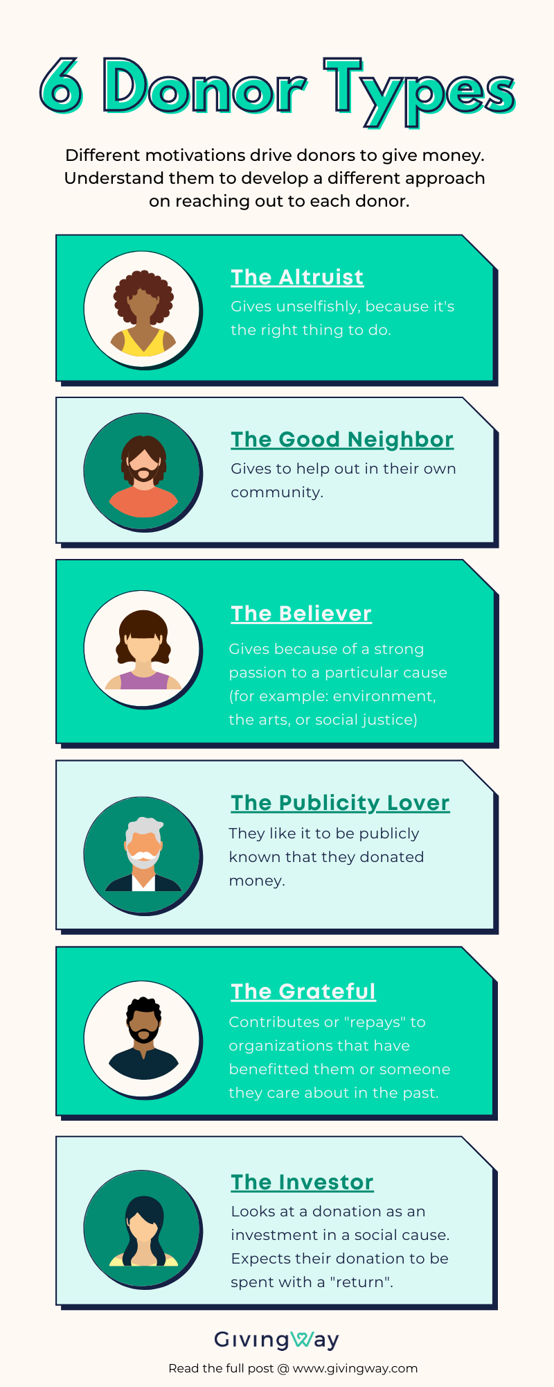 Infographic explaining the 6 different donor types, based on their motivation