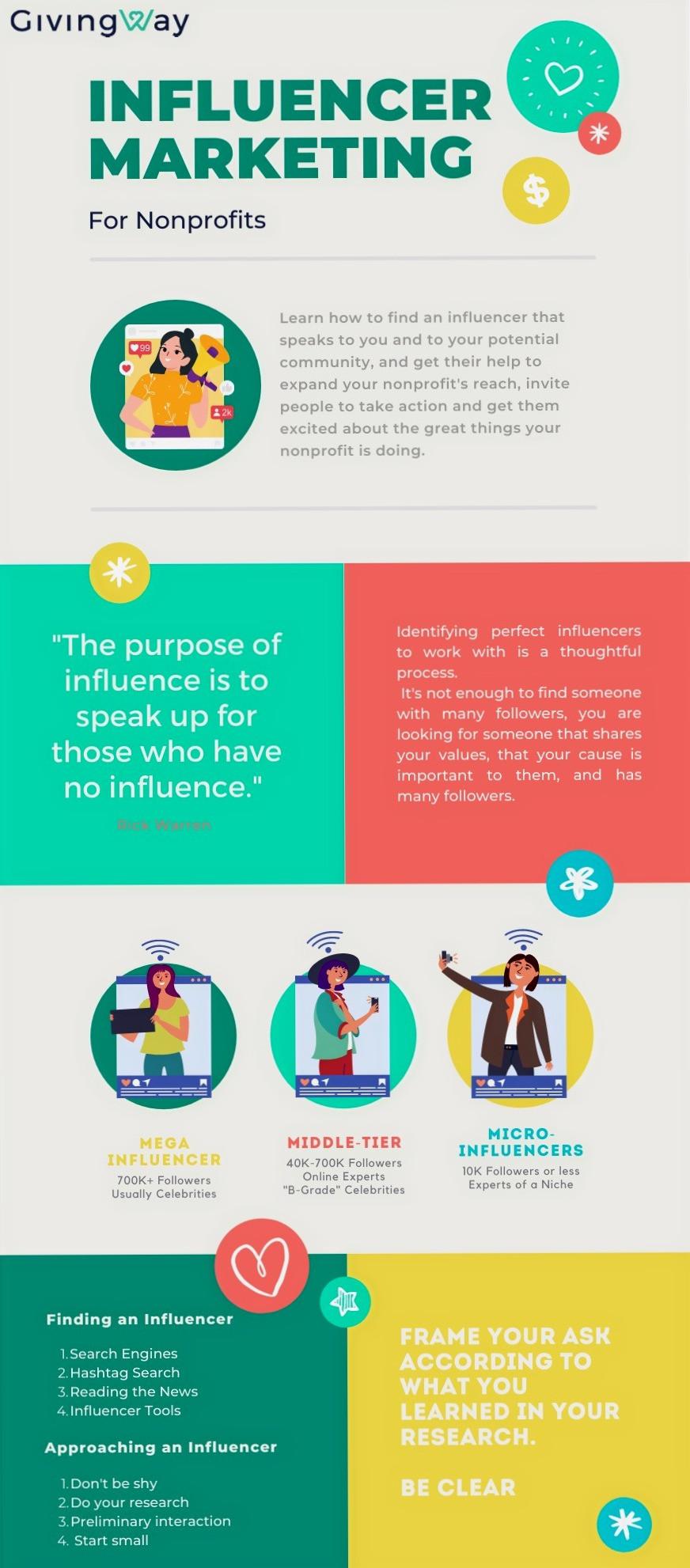Infographic explaining influencer marketing for nonprofits
