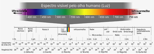Espectro-Eletromagnético.jpg