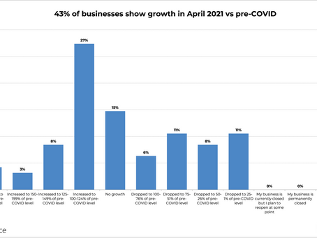 Sales are increasing for small businesses impacted by COVID-19