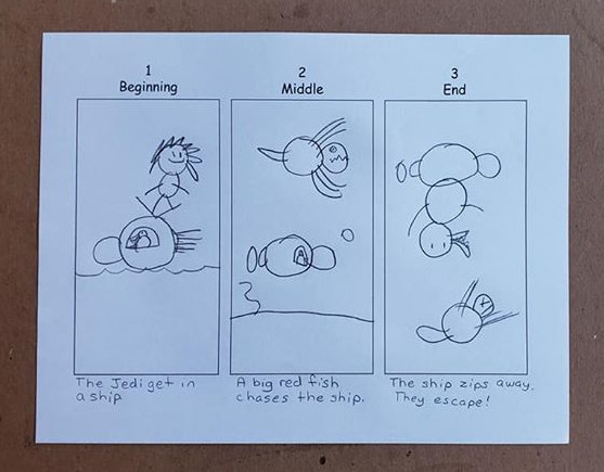 A photo of a student's drawing of the beginning, middle, and end of a story.