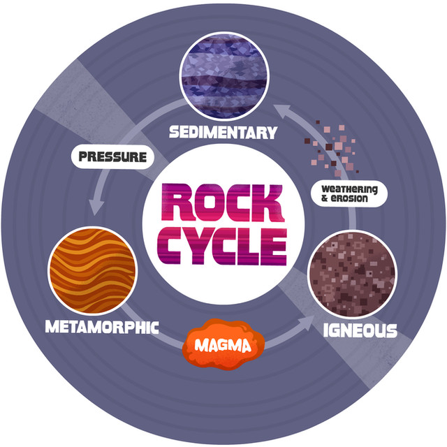 The Rock Cycle Rap