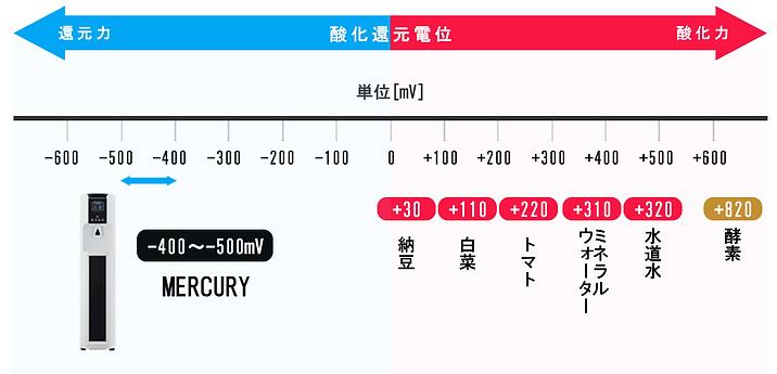 MERCURY 還元力.png