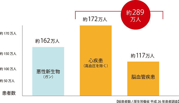 グラフ(心疾患とかの).jpg