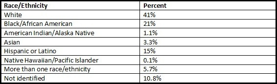 Percentage of Medicaid members by race/ethnicity.