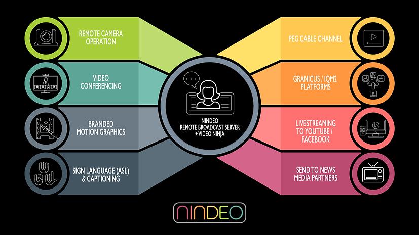 nindeo matrix