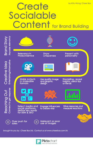 Create Socialable Content for Brand Building