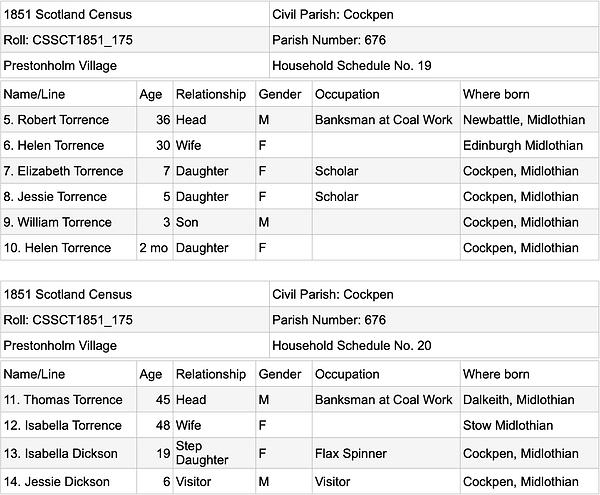 Census 1851