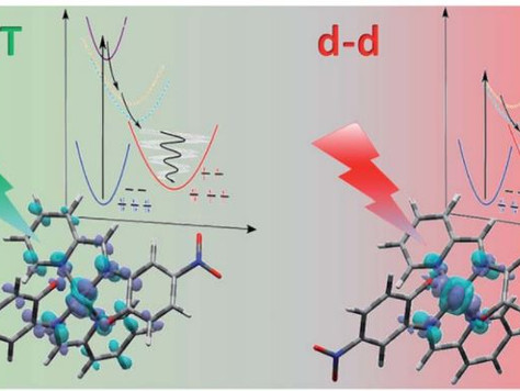 Comparison of structural dynamics and coherence of d–d and MLCT light-induced spin state trapping