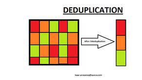 Image Deduplication Made Easy