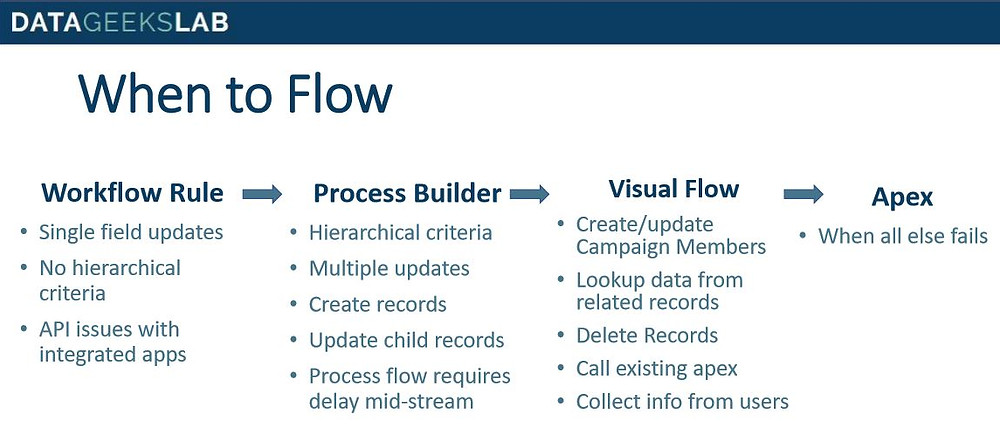 When to Flow: Which Automation Tool Should You Use