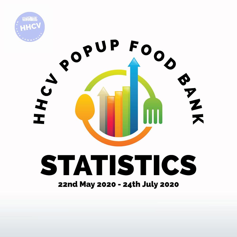HHCV Food Bank Statistics from 22nd May – 24th July 2020.