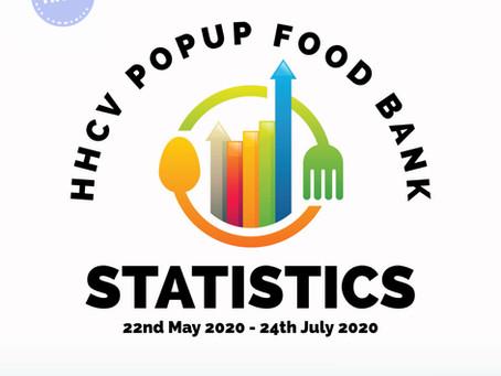 End of HHCV Popup Food Bank Stats.
