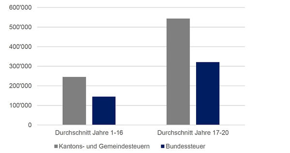 Kantons und Bundessteuern.JPG