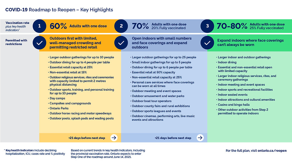 Ontario COVID-19 Roadmap to Reopen