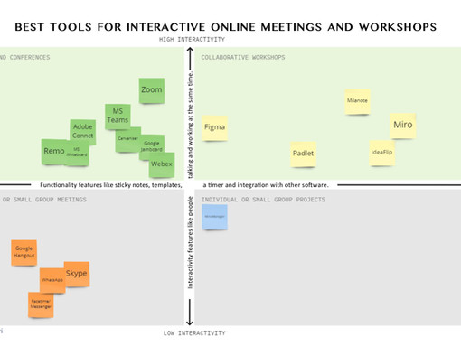 Tips and tools for making your online meetings and workshops more interactive