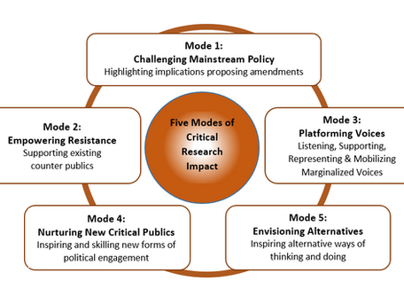 Research Impact and Critical Research: Reclaiming Impact on Critical Terms