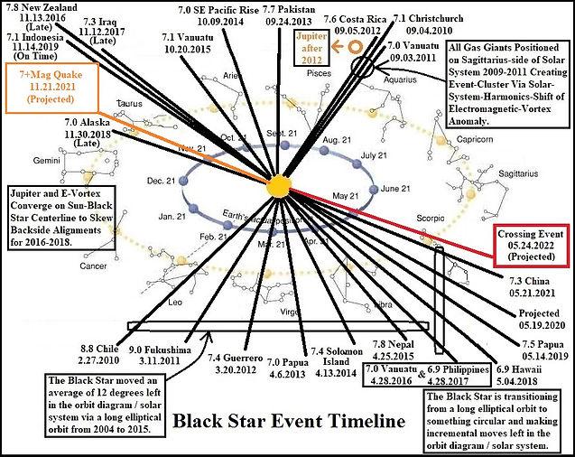 Black Star Event Timeline 07.02.2021.jpg