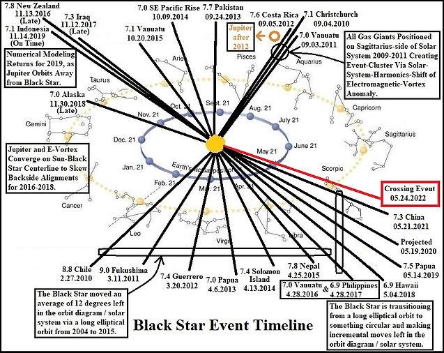 Black Star Event Timeline 05.24.2021.jpg